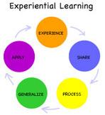 EL Toolbox: Developmental Characteristics of Youth: Implications for EL | Resources for VAFDC Instructors | Scoop.it