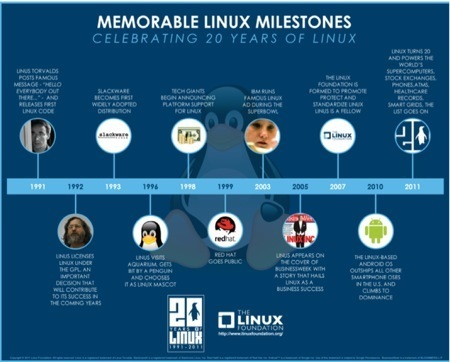 Chart Your Company Milestones with Business Timeline Graphics for PPT   effective presentation   Scoop.it