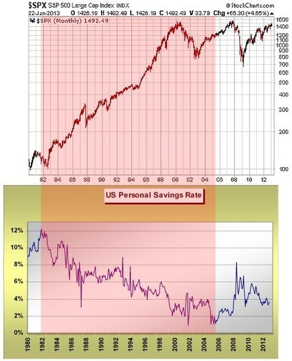 Will QE Affect The Effect? | ContraryInvestor | Safehaven.com | Gold and What Moves it. | Scoop.it