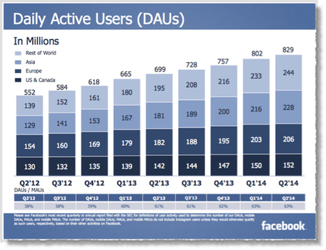 25 Facebook Facts and Statistics You Should Know in 2014 | Social Media | Scoop.it