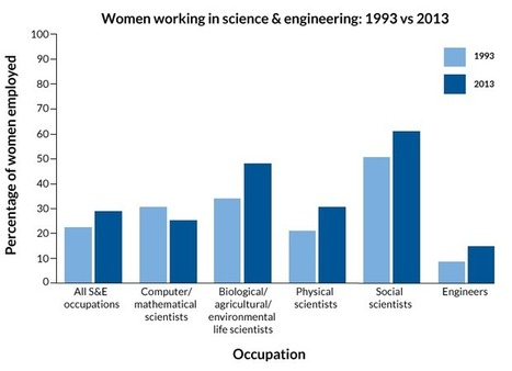 A woman's place is in science | digital divide information | Scoop.it