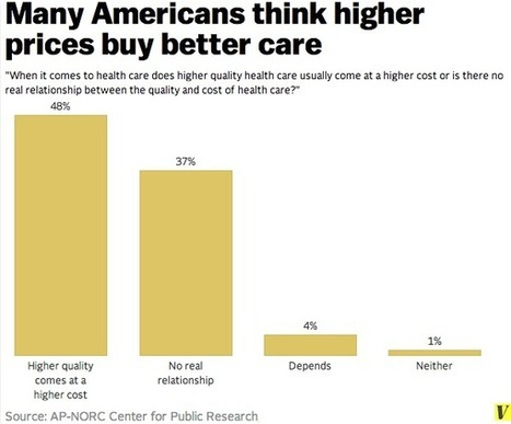 Half of Americans think expensive medical care is better. They're wrong. | Doentes 2.0 | Scoop.it