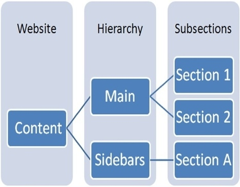 Incorporate conditional loading into your design for a better UX - TechRepublic (blog) | Expertiential Design | Scoop.it