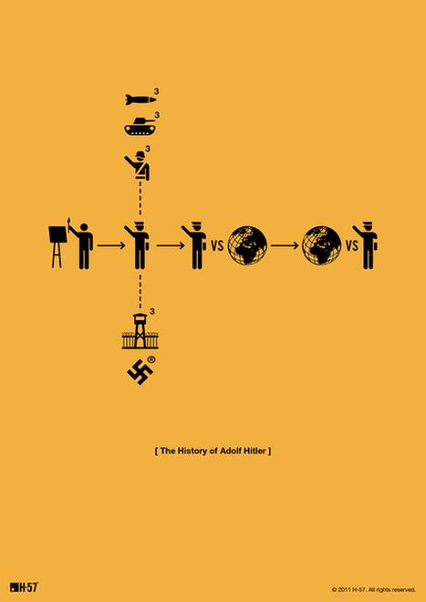 Le picto : indispensable de la viz' | Journalisme graphique | Scoop.it