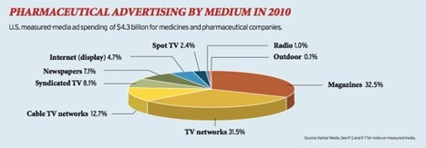 So why doesn't pharma spend more online ? | World of DTC Marketing.com | Digital Health and Pharma | Scoop.it