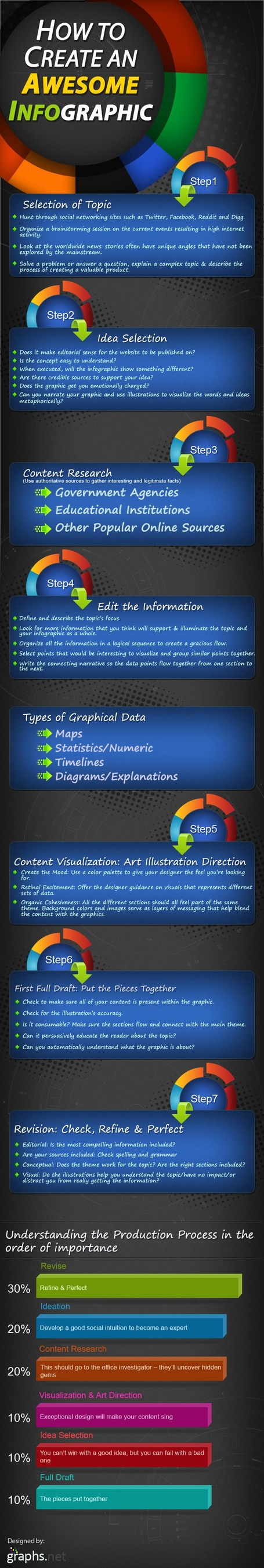 How to Create an Awesome Infographic | Graphs.net | Infographics in het onderwijs | Scoop.it