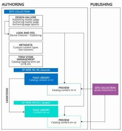 Case Study: Mavention and web content management in SharePoint Server 2013   All About SharePoint   Scoop.it