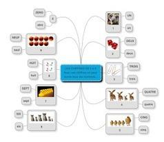 La carte mentale pour réviser les fondamentaux | Classemapping | Scoop.it