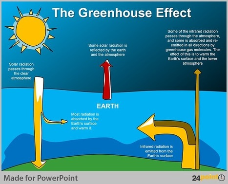PowerPoint Diagrams to Visualise Global Warming | PowerPoint Presentation Tools and Resources | Scoop.it