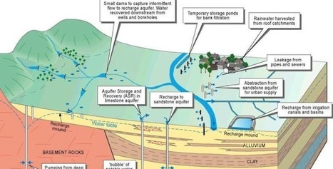 Ensuring the Availability of Groundwater: Managed Aquifer Recharge (MAR) | asf - urban sustainability | Scoop.it