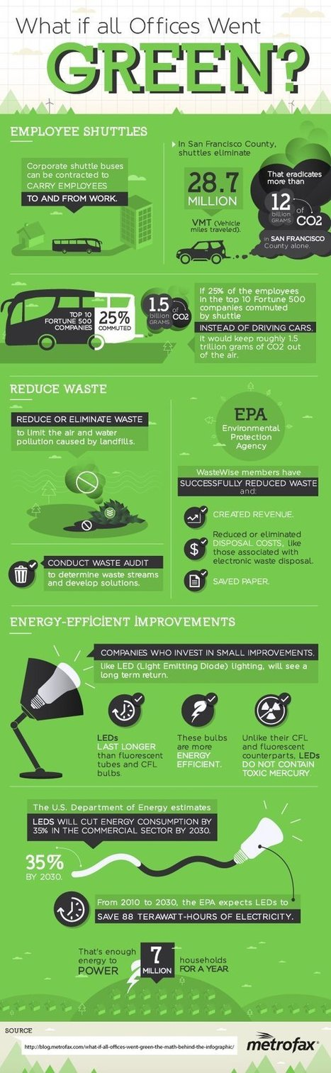 What If All Offices Went Green? [Infographic] | Clean energy and biofuels | Scoop.it