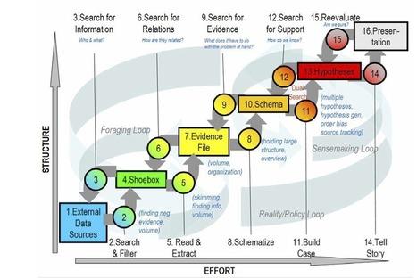 Outsourceando (Business Intelligence + Management + Outsourcing): La Mitología del Big Data + Análisis de Información en las Agencias de Inteligencia | ocaña | Scoop.it