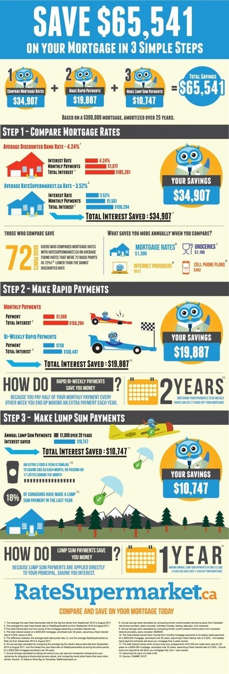 Save Big on Your Mortgage in Three Simple Steps [infographic]   Real Estate Plus+ Daily News   Scoop.it