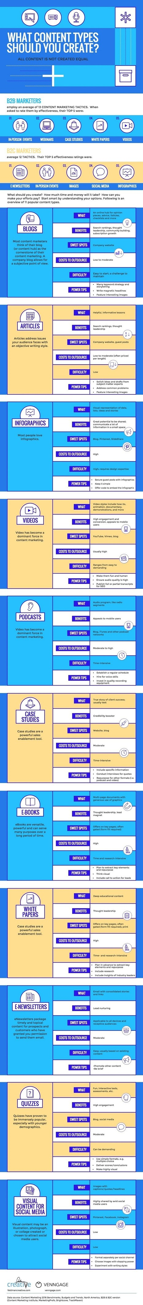 Infographic - What Content Types Should You Create? | Design, social media and web resources | Scoop.it