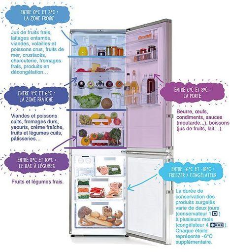 Mon frigo : adverbes de quantité et alimentation | Les Zexperts FLE | FRANÇAIS BASIQUE | Scoop.it