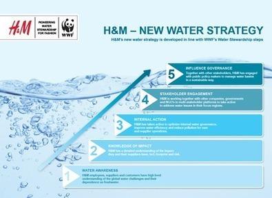 H&M veut réduire ses impacts sur l'eau | Water Footprint | Scoop.it