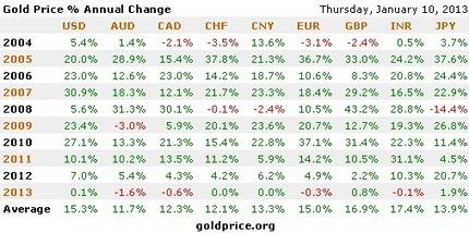 Gold Price | Gold Bullion | Scoop.it