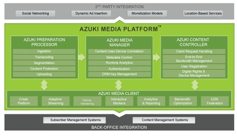 Azuki Powers Next Generation Video Delivery Solution for Service Providers | Video Breakthroughs | Scoop.it