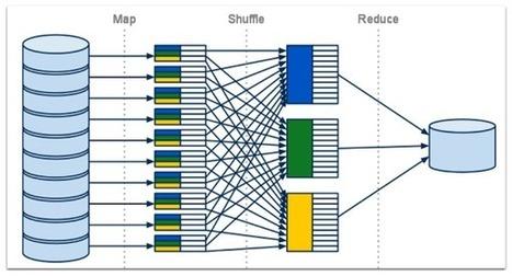 Anatomy of a MapReduce Job - TechSpritz | Big Data | Scoop.it