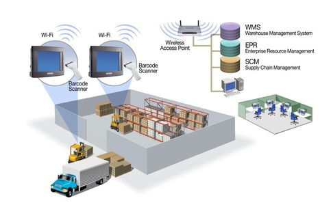 Learn How to Generate High ROI with Warehouse Management System | Social Bookmarkings | Scoop.it