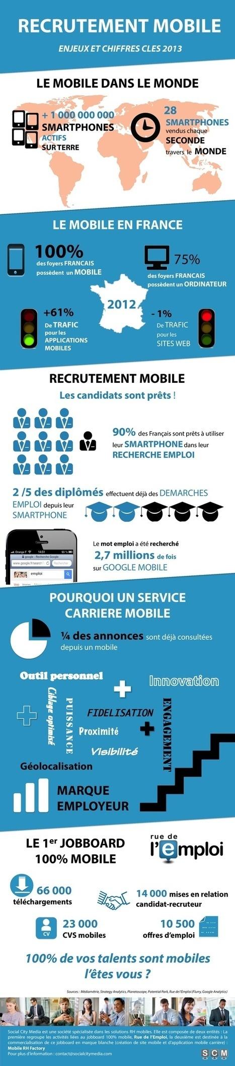 5 idées reçues sur le recrutement mobile | sispe.ma | Scoop.it