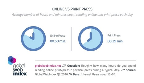 Online Press Grabs 50 Minutes a Day | Consumer Behavior in Digital Environments | Scoop.it