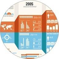 How to Create a Popular Infographic | Graham Jones | Internet Psychologist | Entrepreneurs | Scoop.it