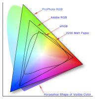 Color management for photographers: aprimer | Sculpting in light | Scoop.it