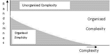 Complexity and Randomness - Science 2.0 (blog) | The 21st Century | Scoop.it