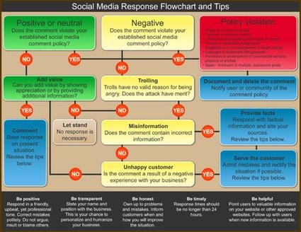 Comment réagir aux mauvais commentaires sur le Web | Vigie Média | Bad buzz : gérer une crise sur les réseaux sociaux | Scoop.it