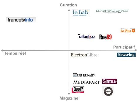 Le Lab, le Huffington Post.fr, Newsring, Quoi.info, Le Plus, Francetvinfo : bilan des sites d'info dernière génération - L'actu media web - | Strategy and Business Development | Scoop.it