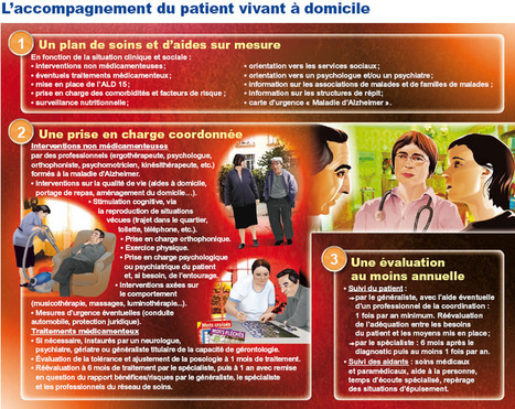 Haute Autorité de Santé - Maladie d'Alzheimer : du diagnostic à la prise en charge | formation médico social 2013 | Scoop.it