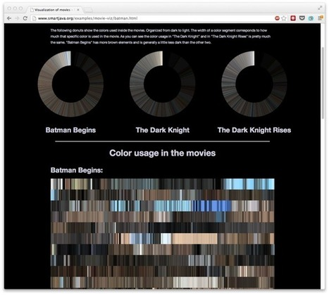 Movie color analysis with XBMC, Boblight, Java and D3.js | Smartjava.org | Life in Color | Color in Life | Scoop.it