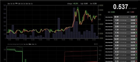 Bitcoin Prices Spike Over 150% at MtGox on Withdrawal Rumors - Forex Market (blog) | money money money | Scoop.it