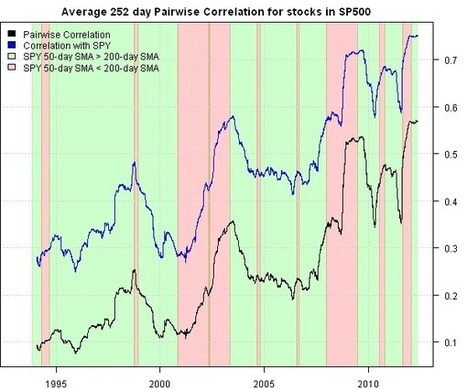 Cross Sectional Correlation | Quantitative Finance | Scoop.it