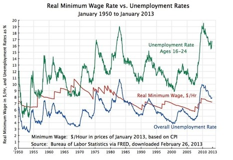 Does Increasing The Minimum Wage Increase Unemployment? 60 Years Of Data Says 'No' - | We Need an Increase in the Minimum Wage | Scoop.it