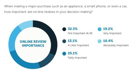 67% of Consumers are Influenced by Online Reviews | Online Marketing Resources | Scoop.it