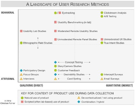 Understanding the UX Research Methods | UXploration | Scoop.it