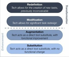Educational Technology and Mobile Learning: SAMR Model Explained Through Examples   elearning stuff   Scoop.it