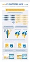 Infographie : Facebook : les publicités visant les hommes sont moins chères | Marketing et Numérique scooped by Médoc Marketing | Scoop.it