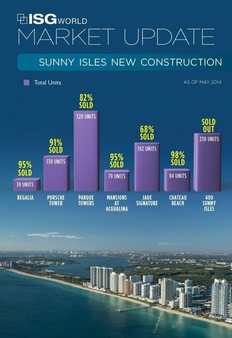 Sunny Isles Beach... Redefining Expectations | Market Update May 2014 by: Shimon Ohana, P.A. | LUXURY REAL ESTATE - PRESENTED BY - AKOYAone.com | MIAMI | Scoop.it