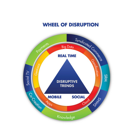 Disruptive Technology is Disrupting Behavior - Brian Solis | Digital Healthcare Trends | Scoop.it