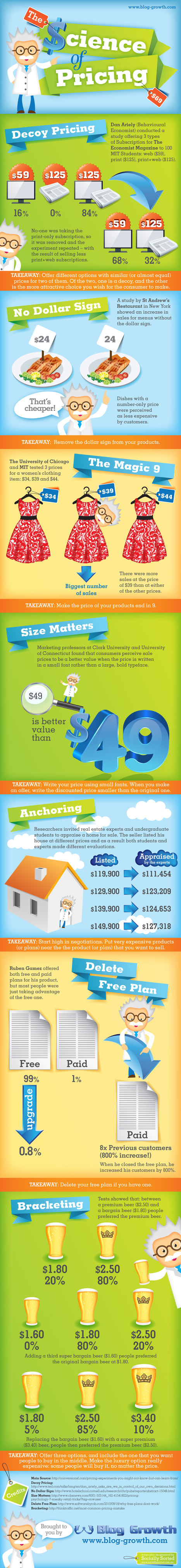 The Science of Pricing #infographic | MarketingHits | Scoop.it