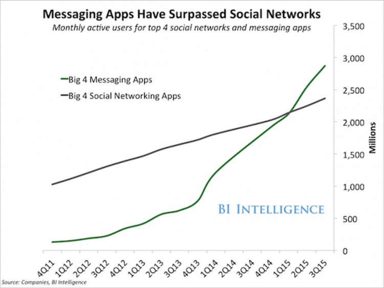 How to Add Real-Time Communication to Your Existing Marketing Stack - Kissmetrics | The MarTech Digest | Scoop.it