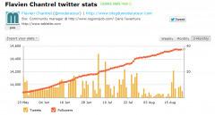 3 outils pour analyser la qualité de ses followers Twitter | La veille de generation en action sur la communication et le web 2.0 | Scoop.it