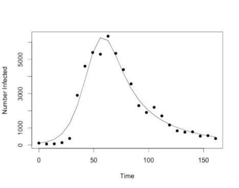 Evaluating Optimization Algorithms in MATLAB, Python, and R | EEDSP | Scoop.it