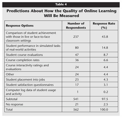 The Future of Online Teaching and Learning in Higher Education: The Survey Says | JRD's higher education future | Scoop.it