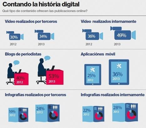 La nueva realidad del Periodismo Digital - Oscar Del Santo | Periodismo Digital | Scoop.it