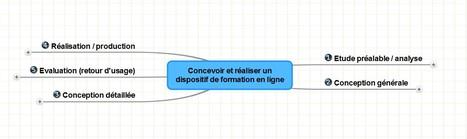 Scénariser et produire un module de formation en ligne | TICE, Web 2.0, logiciels libres | Scoop.it