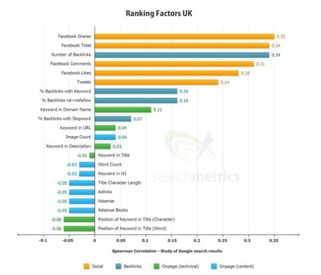 Digital Marketing News – Social is biggest factor for SERPs « Blogger Network | Marketing&Advertising | Scoop.it